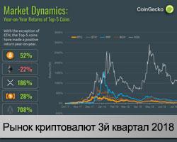 Анализ рынка криптовалют