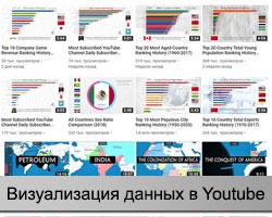 Youtube видео с рейтингами и визуализацией данных